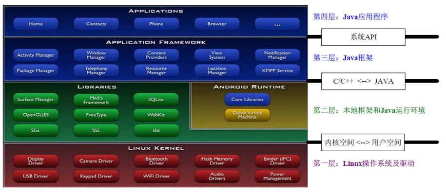 安卓文件系统结构